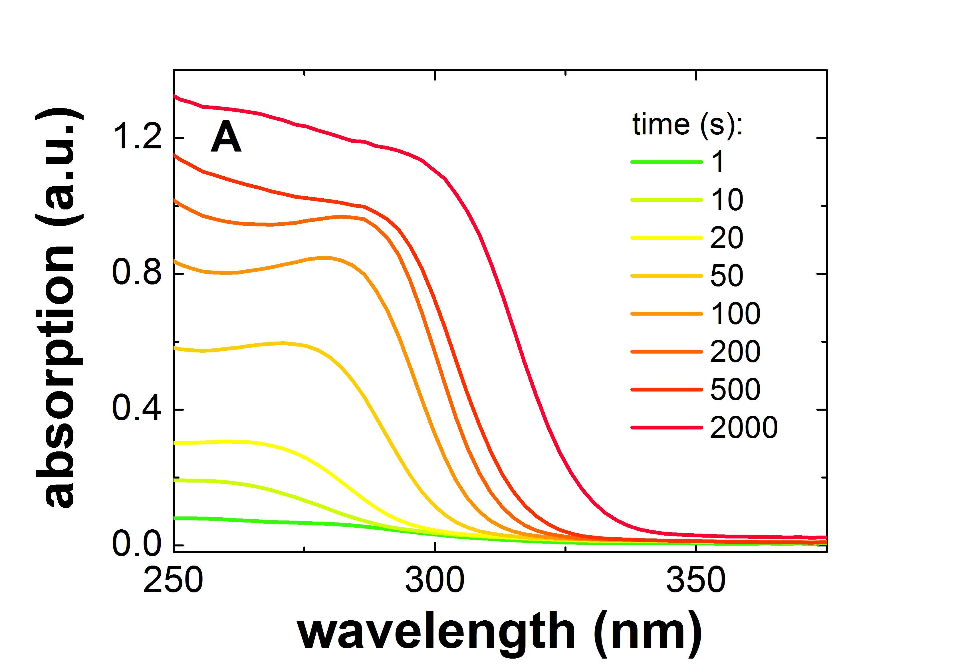 UV-Vis spectra